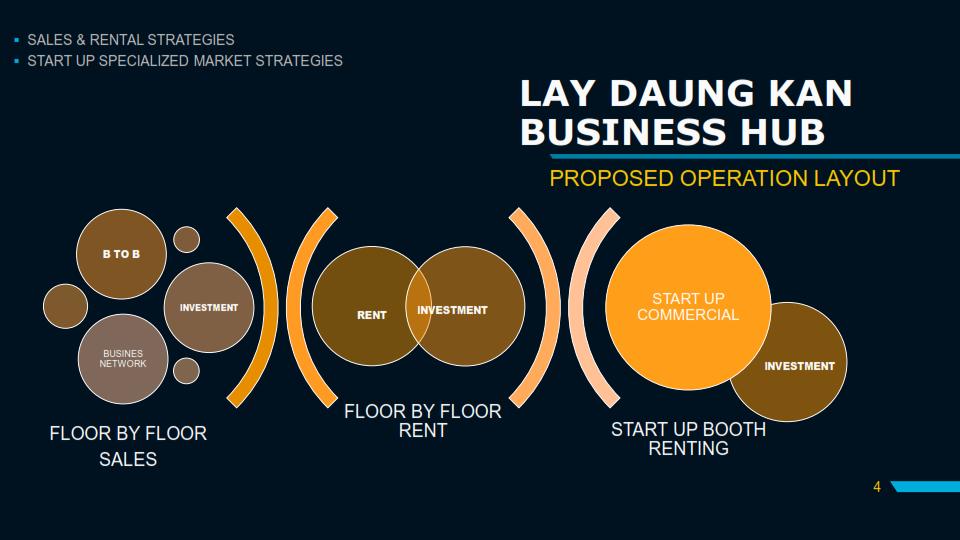 LAY DAUK KAN BUSINESS CENTER Presentation 04